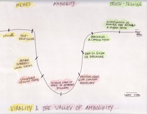 valley of ambiguity